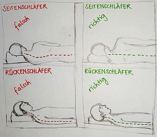 Nackenkissen Test Anleitung Liegeposition