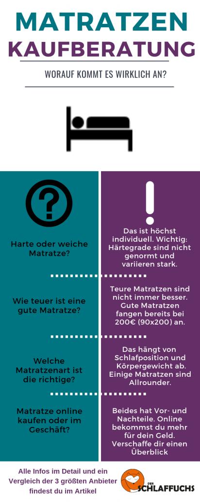 Matratzen Kaufberatung Infografik